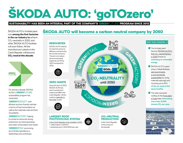 Earth Day 2021: SKODA AUTO beteiligt sich an #Project1Hour